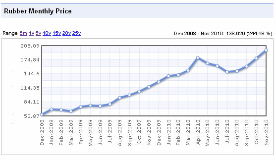 cost of rubber 2008-2010